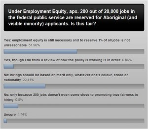 Employment Equity Poll