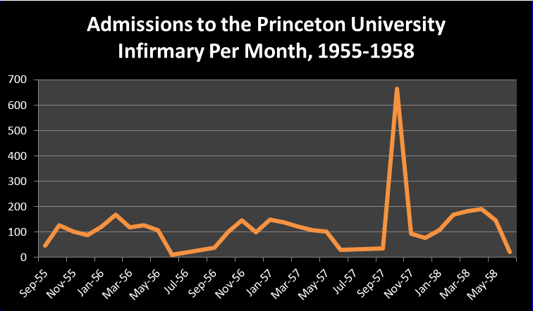 Infirmary Admissions graphic