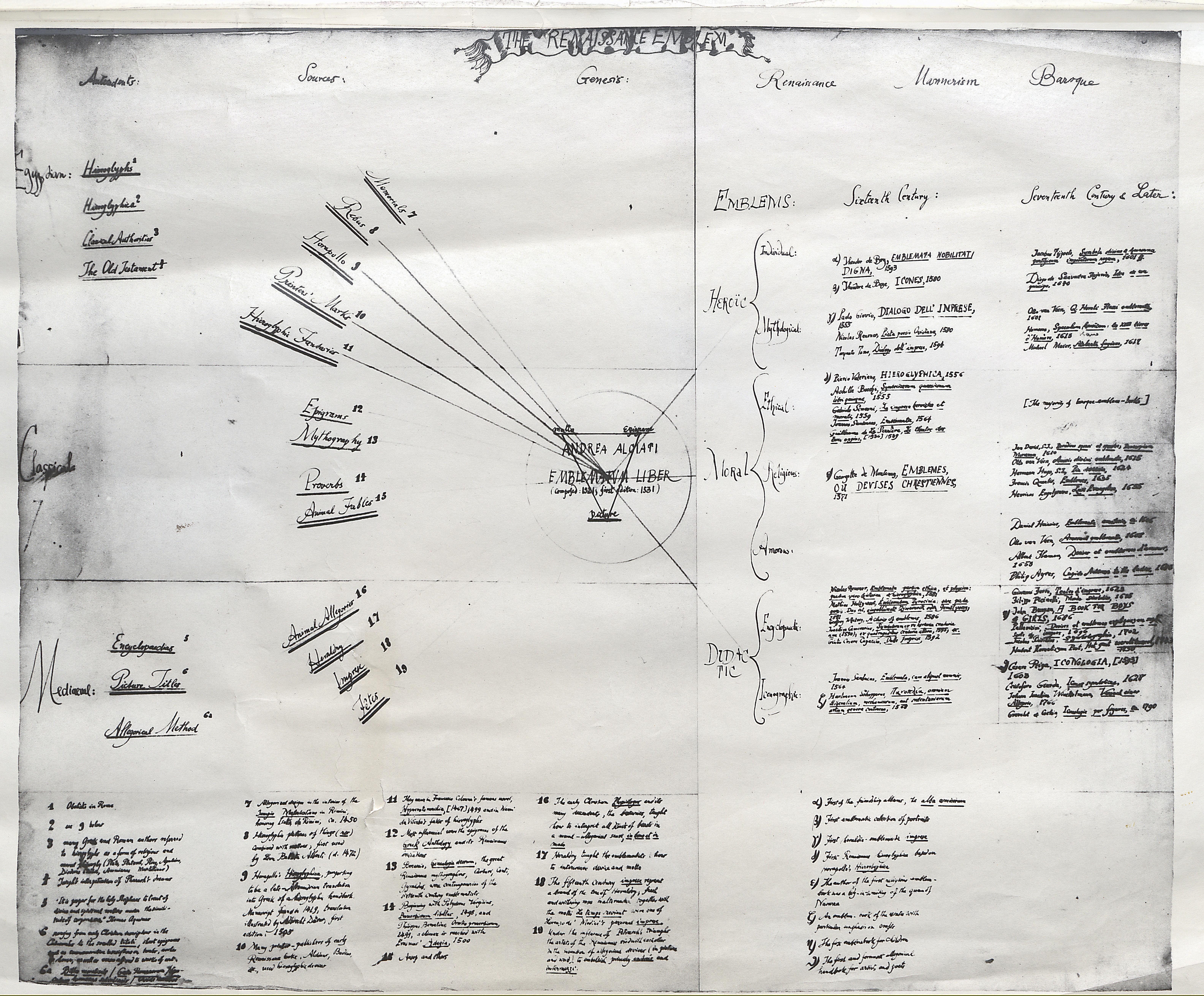 http://blogs.princeton.edu/rarebooks/images/Hecksher-Ren-emblem-chart0.jpg