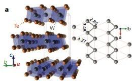 Crystal structure of WTe2 (Source: Nature)