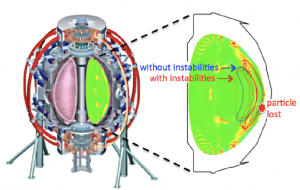Schematic of NSTX tokamak at PPPL with a cross-section showing perturbations of the plasma profiles caused by instabilities. Without instabilities, energetic particles would follow closed trajectories and stay confined inside the plasma (blue orbit). With instabilities, trajectories can be modified and some particles may eventually be pushed out of the plasma boundary and lost (red orbit). Credit: Mario Podestà