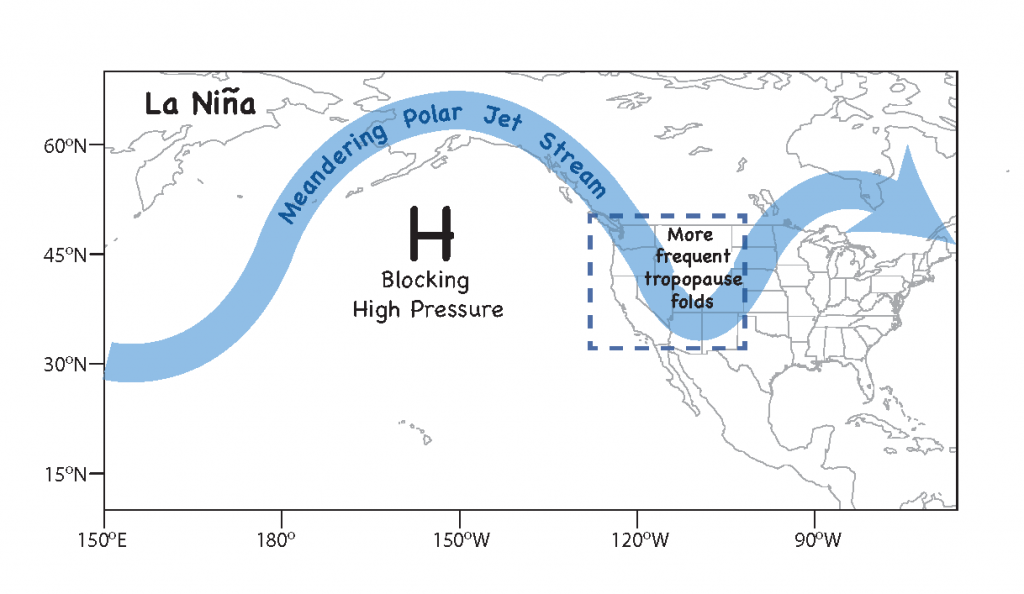 In the spring after La Niña winters, when the polar jet stream meanders southward over the western US, it facilitates intrusions of stratospheric ozone to ground level where people live. Credit: NOAA