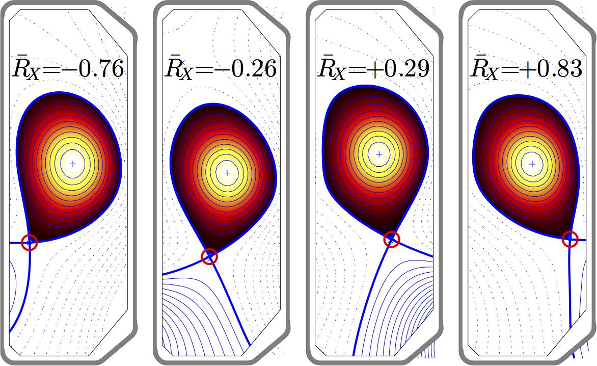 Representative plasma geometries, with the X-point location circled in red. (Reprinted from T. Stoltzfus-Dueck et al., Phys. Rev. Lett. 114, 245001, 2015. Copyright 2015 by the American Physical Society.)