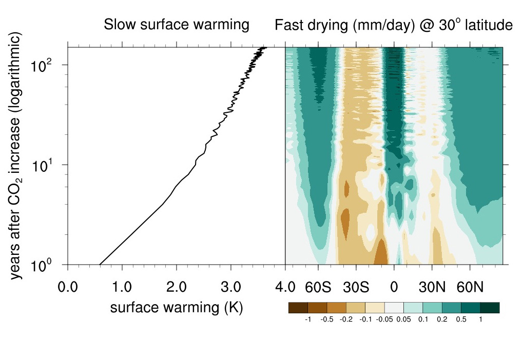 Researchers found a clear difference in the rate of global surface warming (left panel) and the rate of subtropical rainfall decline (indicated by the brown shading in the right panel) when forced with an instantaneous increase of CO2. This is the main evidence to show that the subtropical rainfall decline is unrelated to the global surface warming. Credit: Jie He, Ph.D., Princeton University and Brian J. Soden, Ph.D., University of Miami Rosenstiel School of Marine and Atmospheric Science
