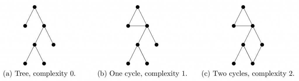lecture1-complexity