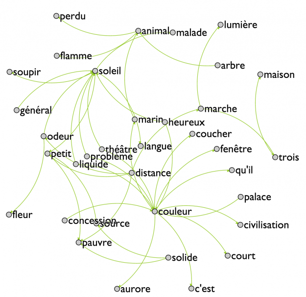 Figure 6: Fourth most encountered set of pairs of words in Les Champs Magnétiques.