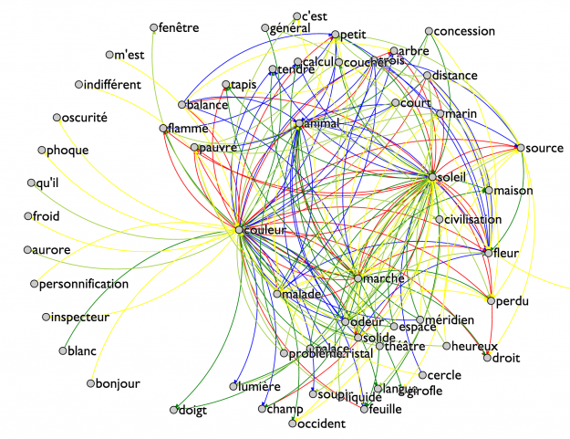"""Figure 1: All often encountered connections within """"Les Champs Magnétiques"""" by Andre Breton and Philippe Soupault. Red, Blue, Green, Olive and Yellow edges show how often pairs of words are encountered, red indicating the most encountered pairs and yellow indicating less encountered pairs. Explore the interactive version."""