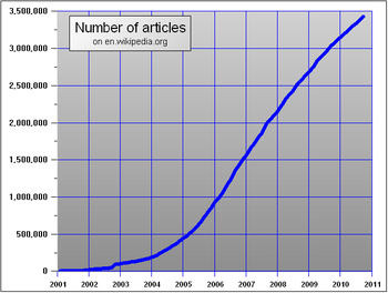 Number of articles on en.wikipedia.org
