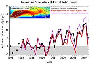 Ozone levels during autumn 1975-2012
