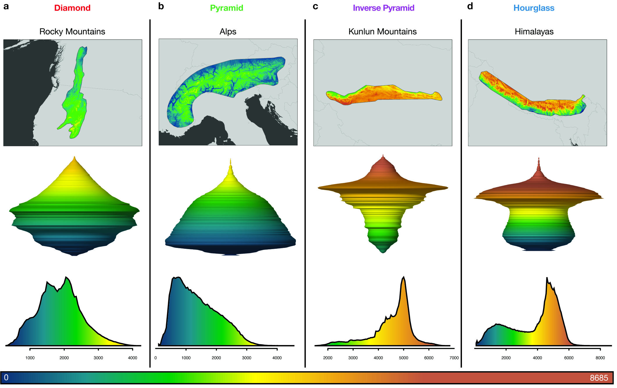 The researchers found that the 182 mountain ranges they studied have four principal shapes. Diamond-shaped ranges such as the Rocky Mountains (a) increase in land area from the bottom until mid-elevation before contracting quickly. Pyramid-shaped mountains such as the Alps (b) have sides that rise sharply and consistently decrease in area the higher they go. The Kunlun Mountains (c) of China take the form of inverse pyramids, which gradually expand in area as elevation increases before suddenly widening toward their peaks. For hourglass-shaped mountain ranges such as the Himalayas (d), land area rises slightly then decreases at mid-elevations before increasing sharply at higher elevations. The three-dimensional images (second row) represent each range shape as viewed from the side. Moving from bottom to top, the width of the shape changes to represent an increase or decrease in area at a specific elevation. Elevation spans from zero to more than 8,685 meters (28,494 feet), and is denoted by the color scale from blue (lowest elevation) to brown (highest elevation). (Image by Paul Elsen, Princeton University Department of Ecology and Evolutionary Biology; Morgan Tingley, University of Connecticut; and Mike Costelloe)